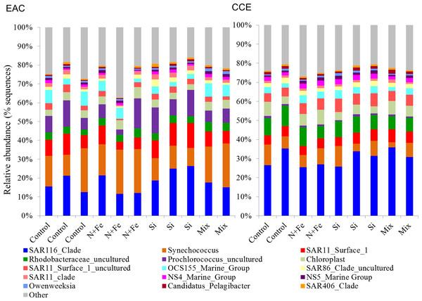 Relative abundance of 16S rRNA operational taxonomic units.