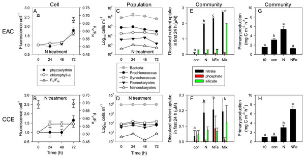 Time-course of microbial responses to nutrient addition.