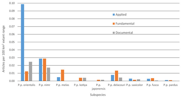 Number of leopard articles per subspecies per article type divided by extant range.