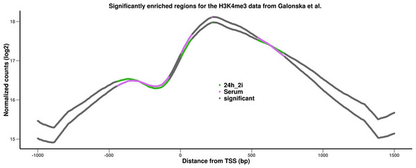 Results of the analysis of the H3Kme3 data from Galonska et al. (2015).