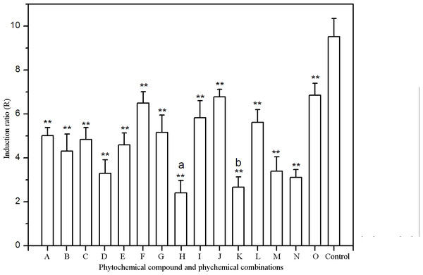 Effects of phytochemicals and phytochemical combinations on umu gene expression in S. typhimurium TA1535/pSK1002 exposed to 50 mg L−1 methotrexate.