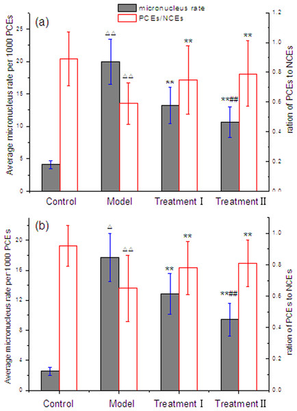 Effect of cytoprotector candidates on incidence of micronucleated polychromatic erythrocytes in bone marrow cells of mice treated with methotrexate.
