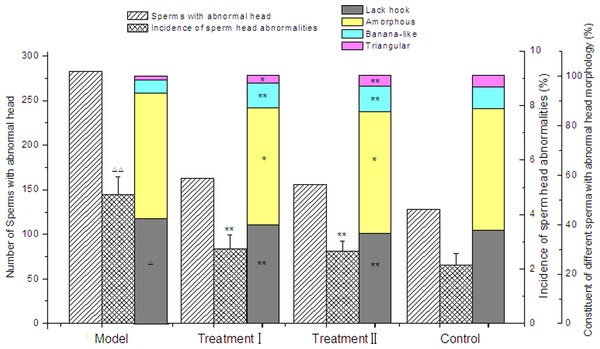Effect of cytoprotector candidates on abnormalities of male Kunmin mice sperm head after consecutive 7 days of methotrexate exposure.
