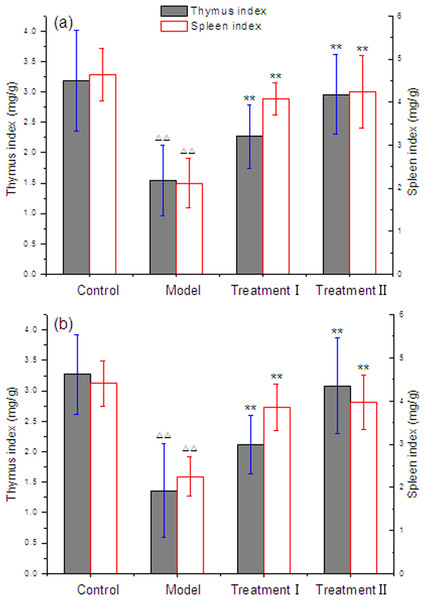 Effect of cytoprotector candidates on thymus and spleen indices of mice exposed to Methotrexate.