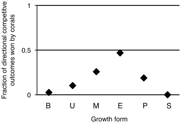 Directional competitive outcomes per coral colony growth form.