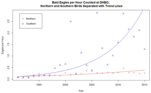 Bald Eagles per hour counted at DHBO; northern and southern birds separated with trend lines.