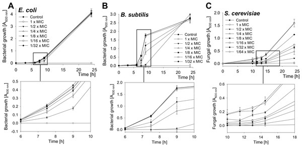 Growth-inhibition curves of E. coli, B. subtilis and S. cerevisiae.