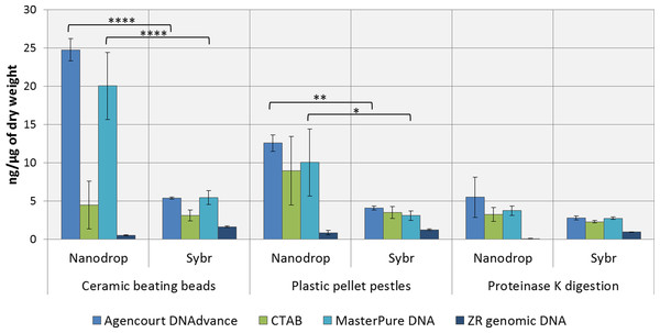 Average DNA concentration measured with NanoDrop 8000 and SYBR Green I.