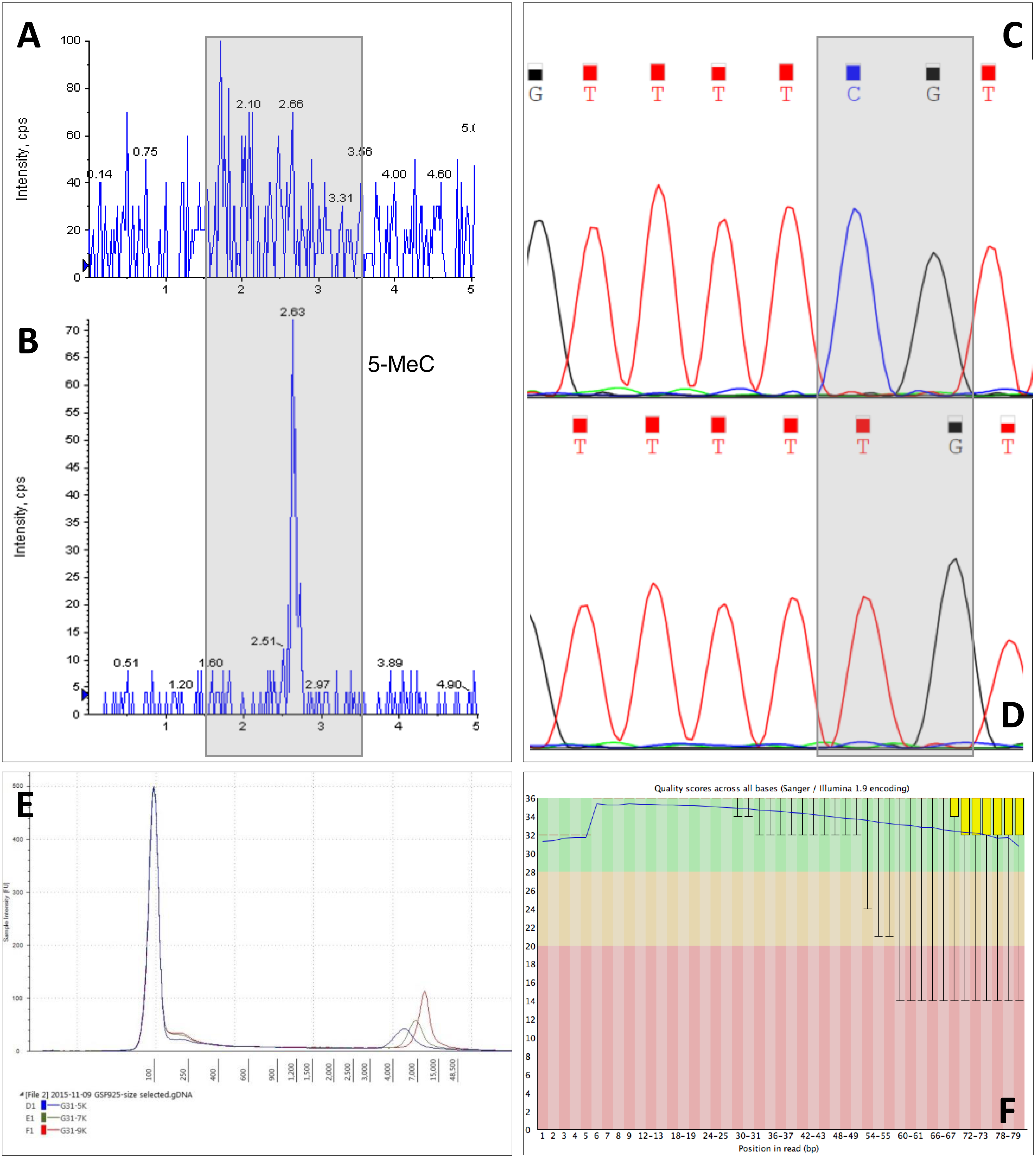 optimisation of dna extraction from the crustacean daphnia peerj