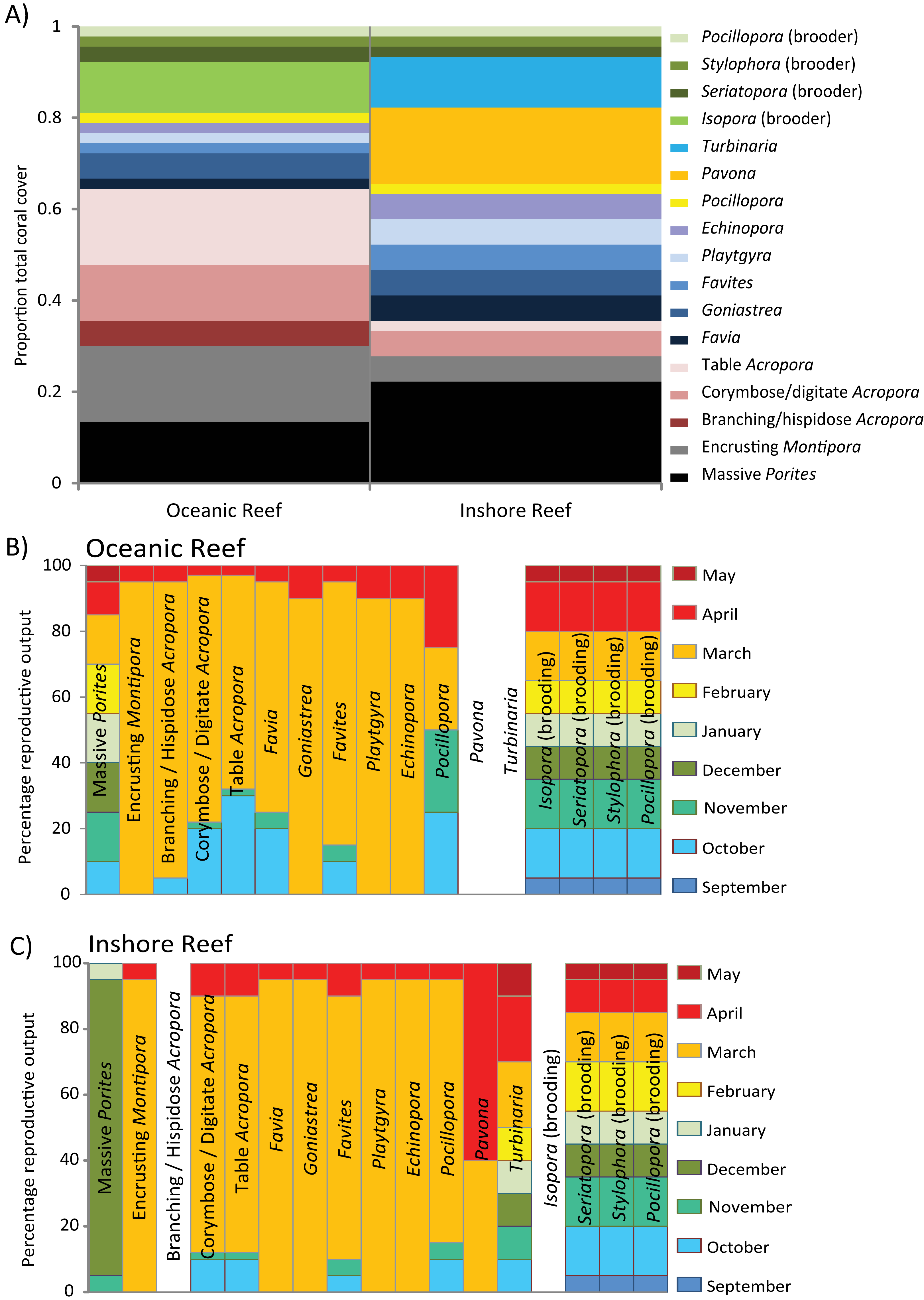 Coral groups to total coral cover at a hypothetical oceanic and inshore ree
