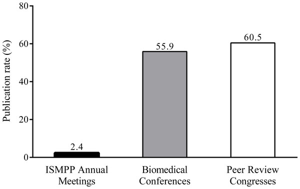Low publication rates from ISMPP Annual Meetings versus publication rates from biomedical conferences (Scherer et al., 2015) and Peer Review Congresses (Malički, Von Elm & Marušic, 2014).