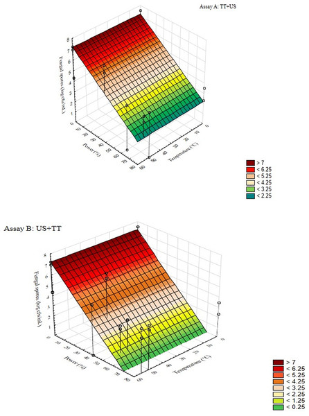 3D plots for the interaction [power] × [temperature] for the assay A and B, of thermo-sonication on Penicillium spp.