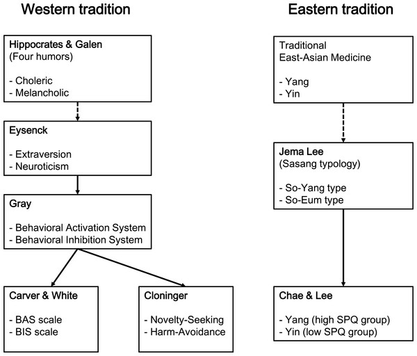 Biopsychology theories of West and East.