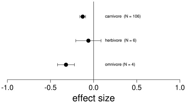 Mean effect on native diversity performance or survival across all trophic levels of nonnative vertebrates.