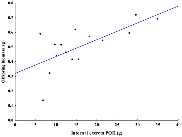 Spatial association between biomass offspring and internal excretas (treatments S, N = 15) of the tropical endogeic earthworm Pontoscolex corethrurus.