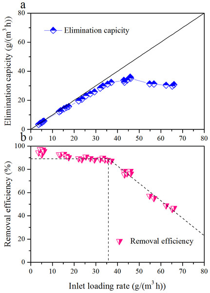 Influence of inlet loading rate on the elimination capacity (A) and removal efficiency (B) of the biofilter at an EBRT of 74.2 s.