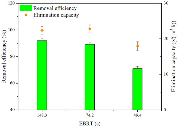 Influence of EBRT on removal efficiency and elimination capacity.