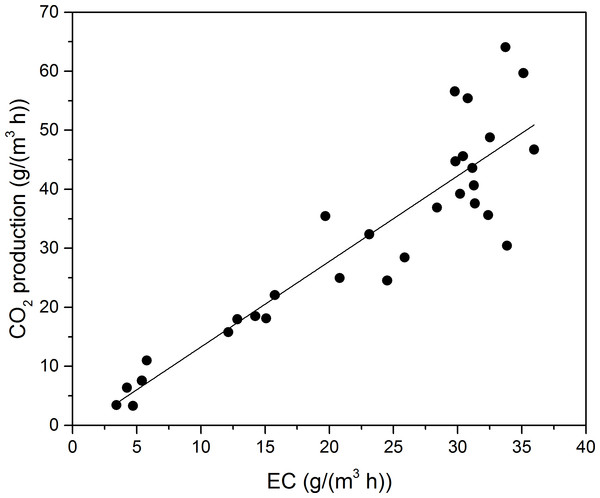 Carbon dioxide production rate as a function of EC for toluene.