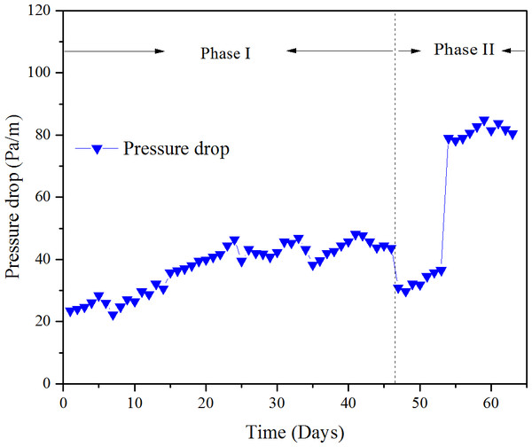 Pressure drop versus time at various phase.