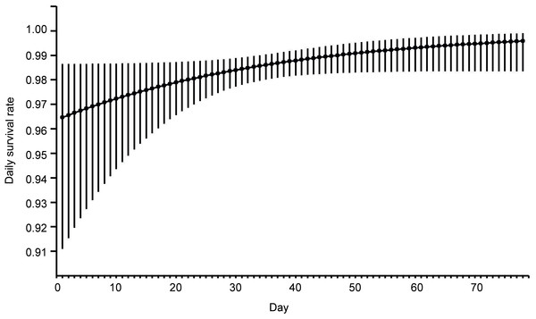 Model averaged estimates of daily nest survival in eastern Poland, 2003–2008, for Eurasian Bittern showing effect of day in the breeding season.
