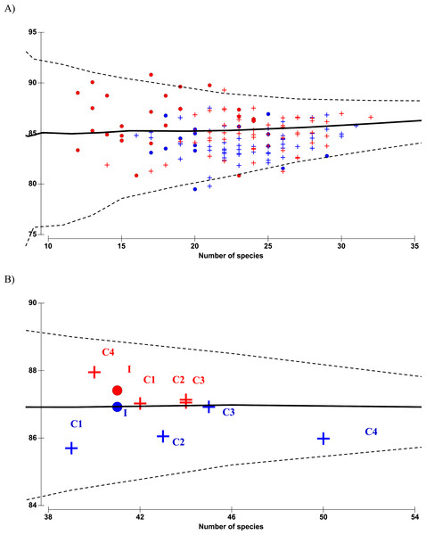 Funnel plots of average taxonomic distinctness Δ+ calculated for all samples (A) and pooled samples by site (B) against the number of species.