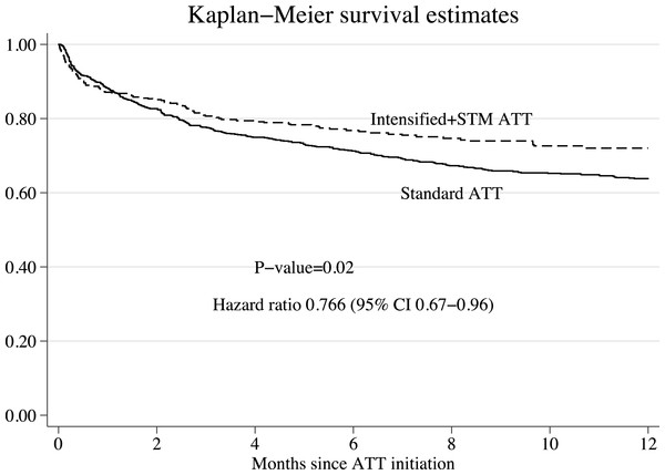 Survival curves after inverse probability of treatment weighting.