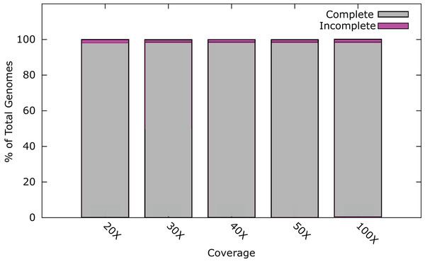 Percentage of phage genomes that were correctly assembled into a single contig at differing fold coverage of the genome.