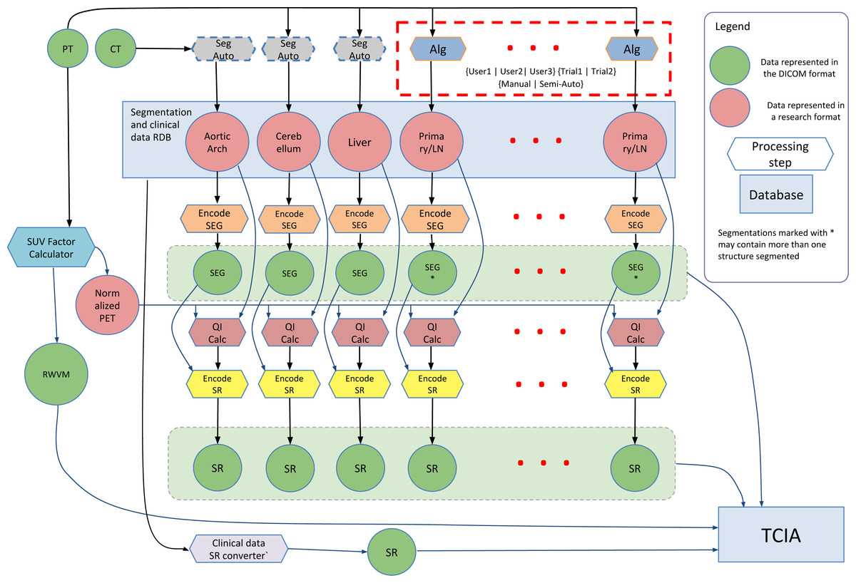 Dicom For Quantitative Imaging Biomarker Development A Standards Abstract Circuit Board With Binary Code Illustration Stock Photo Diagram Of The Interaction Among Various Data Sources And Processing Steps That Result In