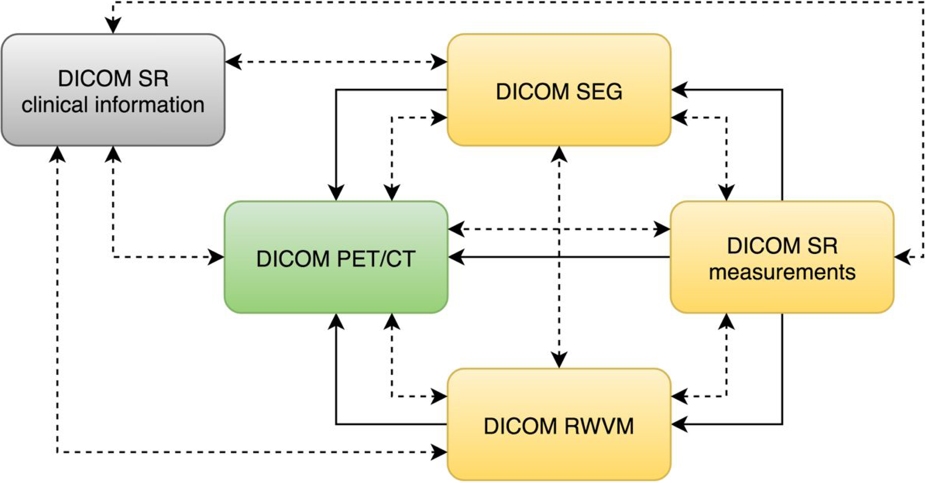 DICOM for quantitative imaging biomarker development: a standards