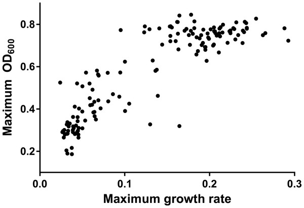 Scatterplot of maximum OD600 against maximum growth rate from all assays.