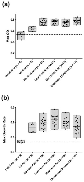 Maximum OD600 (A) and Maximum growth rate (B) of evolved E. coli infected with co-resident phage from each treatment.