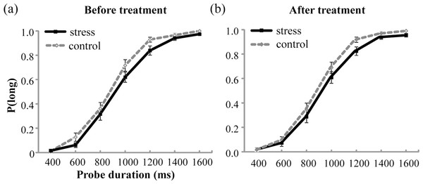 Proportion of long responses, P(long), was plotted against probe durations for the stress group and the control group before (A) and after (B) the treatment.