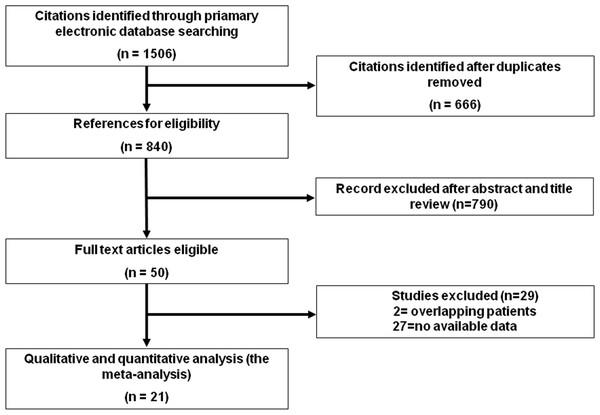 Screening flow diagram.