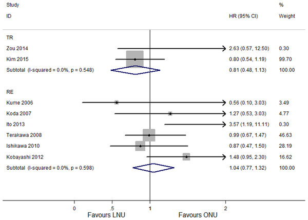 Forest plot of subgroup analysis for IRFS - stratified by LNU approach.