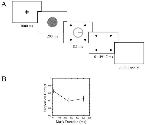Trial sequence and results for Experiment 1.