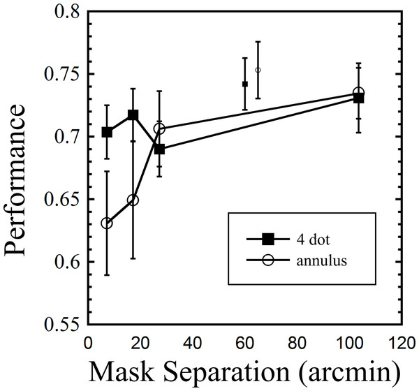Results from Experiment 2, showing performance across nine observers for both mask types as a function of separation from target.