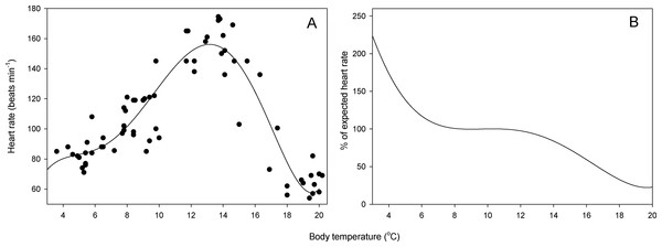 Relationship between heart rate and temperature.