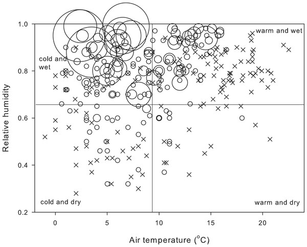 Number of field-active salamanders under different conditions of temperature and humidity.
