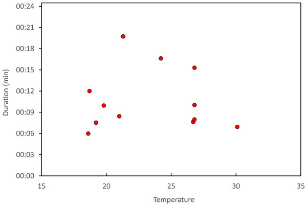 Relationship between air temperature and copulation duration in H. mirabilis.