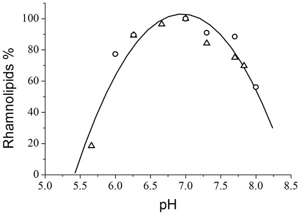 Variation of rhamnolipid synthesis as a function of the pH of the culture medium. The triangles and circles correspond to independent experiments.