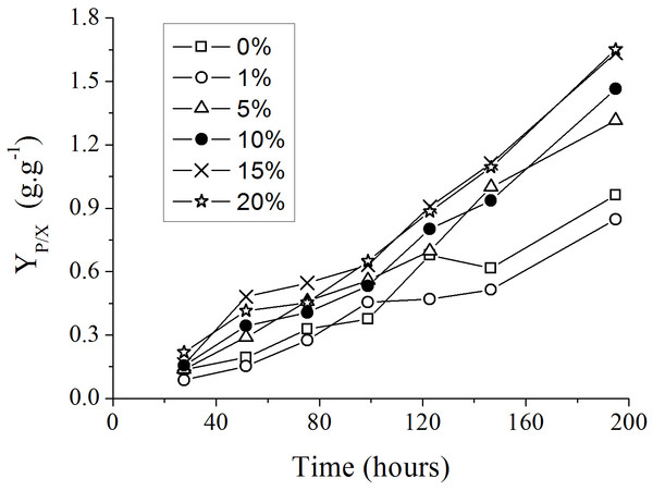 Progress curves of yield coefficient YP∕X in culture medium with different supplemental proportions of 120 h-old P. aeruginosa spent culture medium.