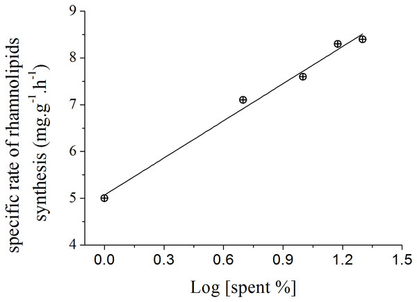 Relation between the specific rate of rhamnolipid synthesis and the addition of different proportions of 120 h-old P. aeruginosa spent culture medium.