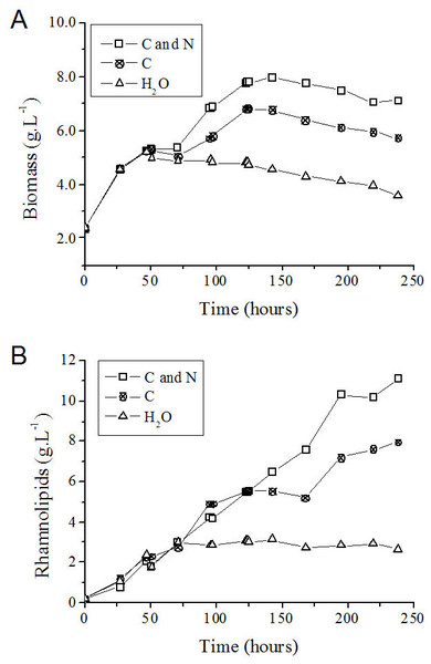 P. aeruginosa growth curves (A) and time course of rhamnolipid production (B) in the fed-batch process using different feeding strategies.