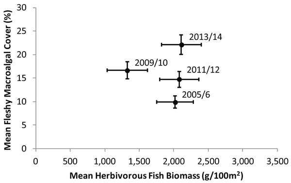 Temporal trend in mean herbivorous fish biomass and benthic fleshy macroalgal cover on the Mesoamerican Reef.