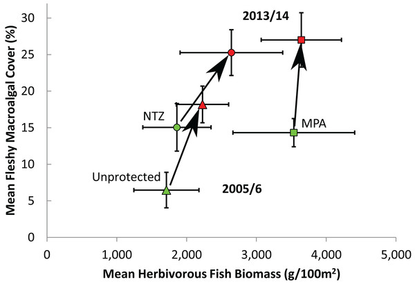Effect of protection on herbivorous fish biomass and fleshy macroalgal cover on the Mesoamerican Reef.