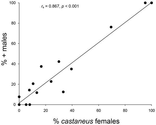 Relationship between male and female frequencies.