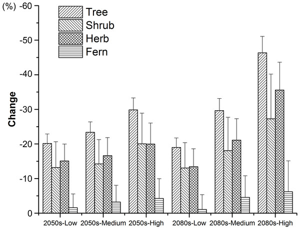 Changes in suitable climate for each threatened plant species in all the nature reserves according to plant type groups under the low, medium, and high greenhouse gas concentration scenarios for both the 2050s and 2080s.