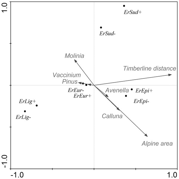 CCA ordination graph with the environmental variables and butterflies that occurred at the alpine sites in the Kralický Sněžník and Hrubý Jeseník Mts.