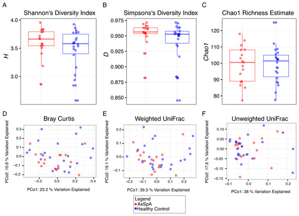 α and β diversity analysis of differences between AxSpa and healthy control communities.