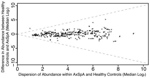 Differential abundance of features (OTUs and higher-level taxonomic assignments) shows a single feature (Actinobacteria; unadjusted p = 0.04) is higher in healthy controls, however this is not significant after multiple testing correction.